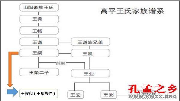 高平王氏家族谱系